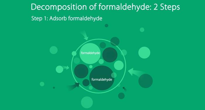 Hộp lọc bộ lọc loại bỏ formaldehyd chính hãng Xiaomi Mi - Phiên bản nâng cao- Màu xanh lá cây